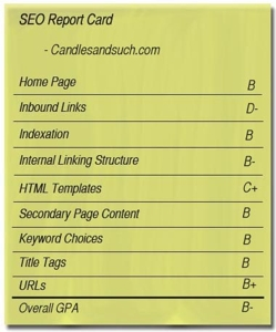 SEO report card for Candlesandsuch.com