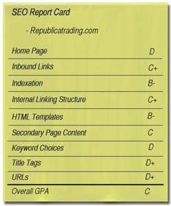 SEO report card for Republicatrading.com