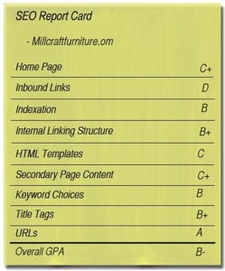 SEO report card for Millcraftfurniture.com