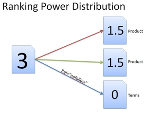 Figure showing Ranking Power Distribution to three pages