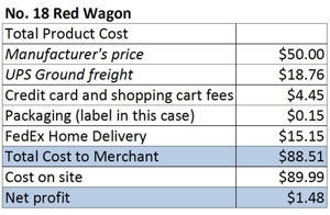 Table showing the cost of offering free shipping for the wagon