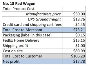 Table shows that you will earn more profit if you don't offer free shipping.