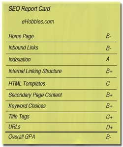 SEO Report Card for eHobbies.com