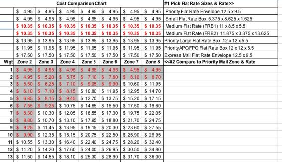 Usps flat rates chart hobit fullring co
