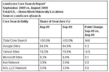 Screenshot of comScore search engine share report.