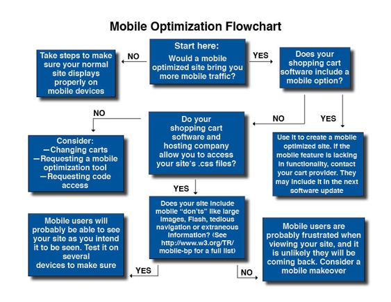 Mobile optimization flowchart.