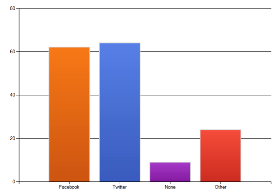 Chart: What social media sites does your business use?