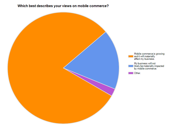 Chart: Which best describes your views on mobile commerce?