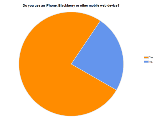Chart: Do you use an iPhone, Blackberry or other mobile web device?