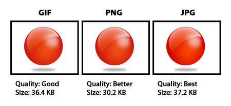 Comparison of GIF, PNG, and JPG file types.