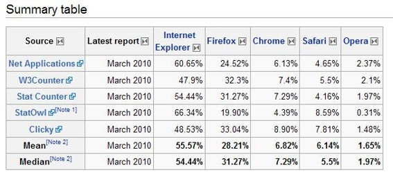 Browser usage, from Wikipedia table.
