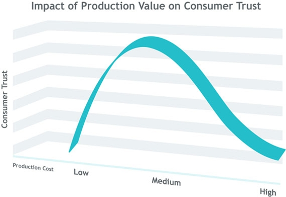 Chart showing impact of production value on consumer trust.