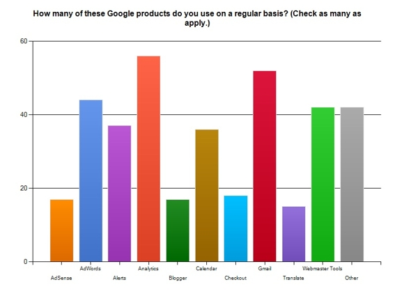 Chart describing which products by Google are most popular