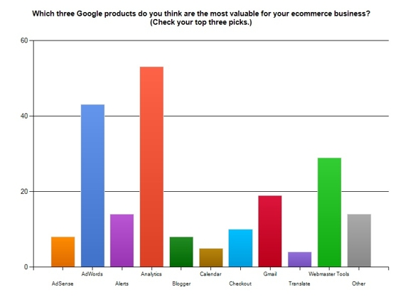 Graphic showing which Google products are valued most