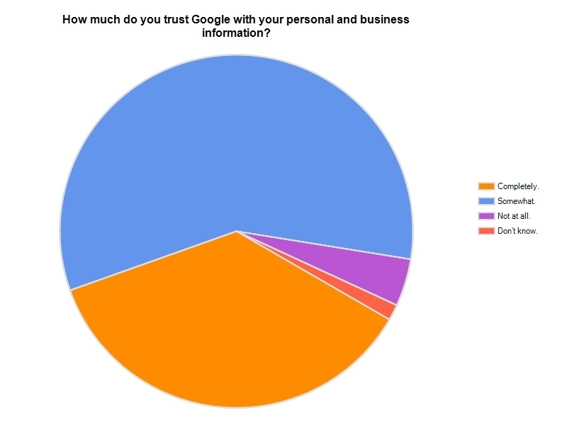 Graphic showing how much comsumers trust Google