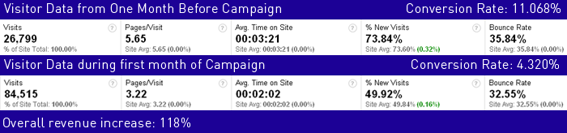 Statistical data from a cosmetics company, comparing pre-campaign conversion and during-campaign data. Used with permission.