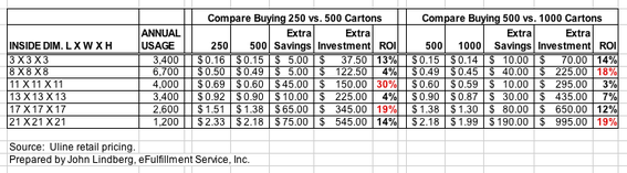 Screenshot of shipping-supplies-ROI spreadsheet.