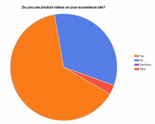 Survey Results: Do you use product videos on your ecommerce site?