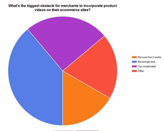 Survey Results: What's the biggest obstacle for merchants to incorporate product videos on their ecommerce sites?
