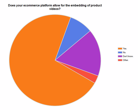 Survey Results: Does your ecommerce platform allow for the embedding of product videos?