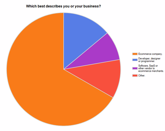Survey Results: Which best describes you or your business?