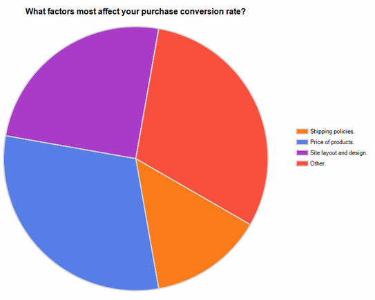 Chart: What factors most affect your purchase conversion rate?