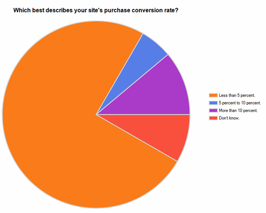 Chart: Which best describes your site's purchase conversion rate?