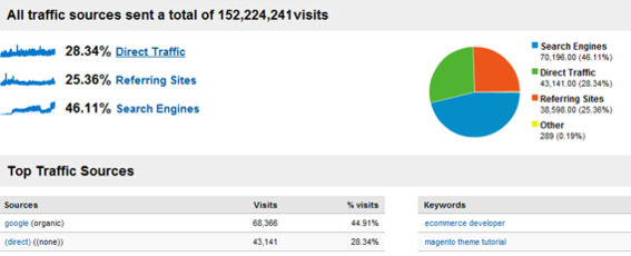 Breakdown of traffic sources in Google Analytics.
