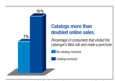 Physical catalogs increased sales dramatically, according to comScore and the USPS.