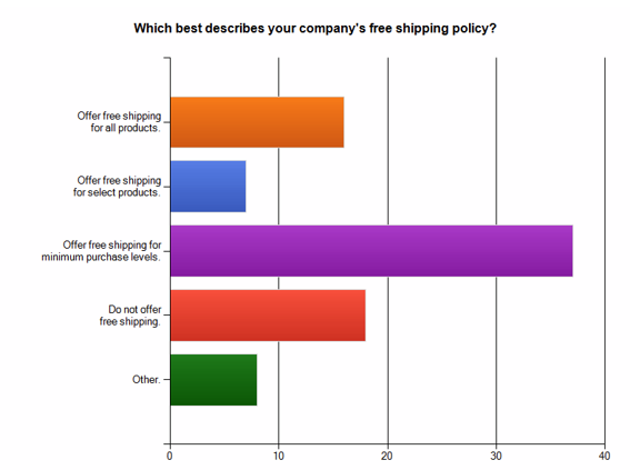 Survey results: Which best describes your company's free shipping policy?