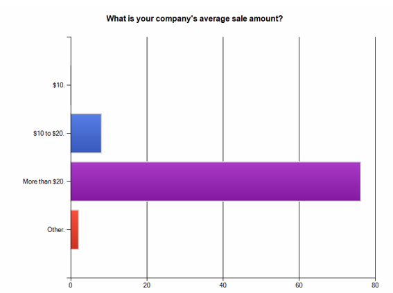 Survey results: What is your company's average sale amount?