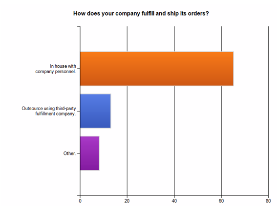 Survey results: How does your company fulfill and ship its orders?