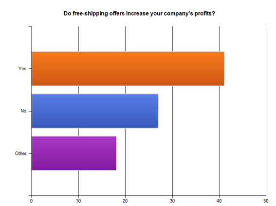 Survey results: Do free-shipping offers increase your company's profits?
