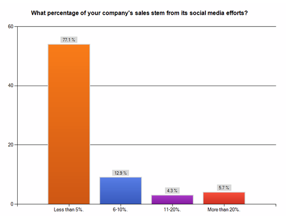 Chart: What percentage of your company's sales stem from its social media efforts?