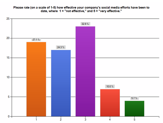 Chart: Rate (on a scale of 1-5) how effective your company's social media efforts have been to date, where 1 = 'not effective,' and 5 = 'very effective.'