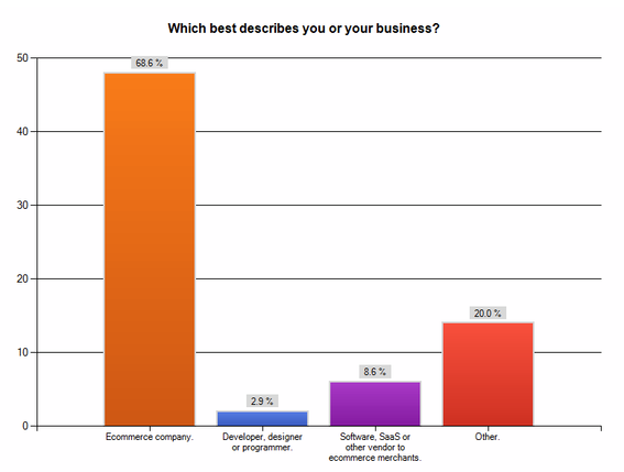 Chart: Which best describes you or your business?