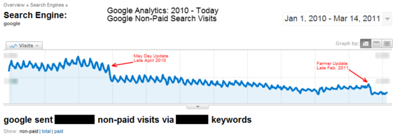 Two Google updates decreased search engine traffic for The Motor Bookstore.