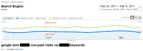 Comparison of The Motor Bookstore's search engine traffic before and after the Google Farmer update.