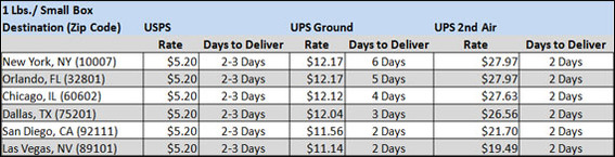 The USPS flat rate box offered was less than half the price of the comparable UPS shipping for a one pound package.