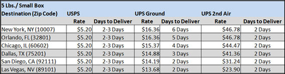 For the five pound package, the USPS flat rate shipping was between one-third and about one-ninth of UPS.