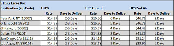 For the larger box, UPS's ground service was less expensive in three cases, if the cost of the box is not considered.