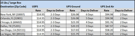 Distance is also important in determining the value of using a USPS flat rate box.