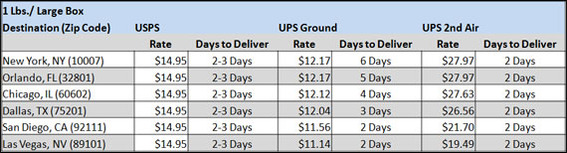 Light and large packages are generally less expensive to ship via UPS ground service, but in most cases the USPS flat rate box is still much faster.