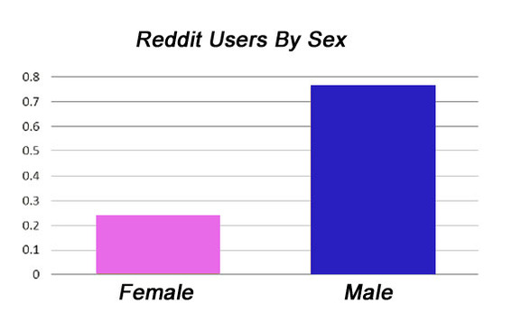 According to data from Ignite Social Media, Reddit users tend to be male.