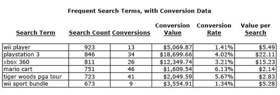 Sample report of frequent search terms, with related conversion data.