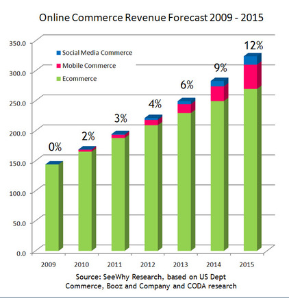 Both overall ecommerce sales and mobile's share of those sales are project to increase.
