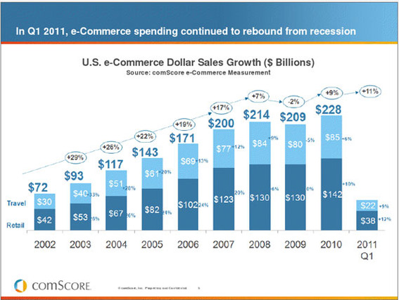 U.S. ecommerce sales rose 12 percent in the first quarter compared to 9 percent growth for brick-and-mortar retailers.