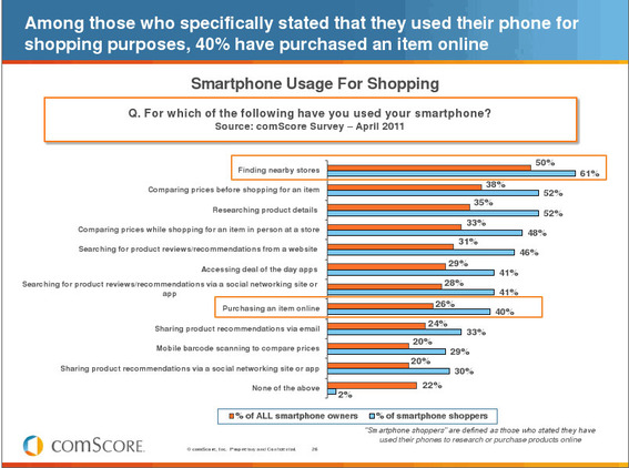 Mobile commerce may soon have a significant impact on ecommerce.