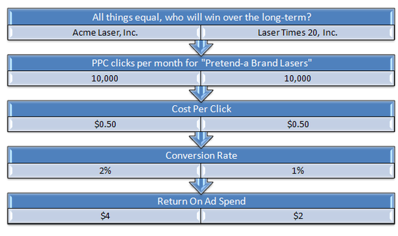 "In this table of hypothetical companies, Acme Laser has a much higher ""Return on Ad Spend"" than Laser Times 20."