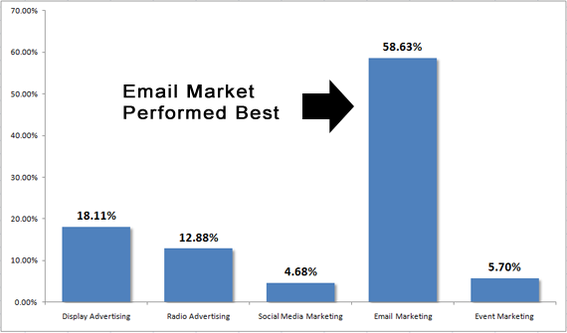 Email Marketing   Email Subject Line Case Study